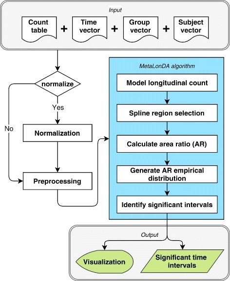 Microbiome data analysis   Computational Functional Genomics